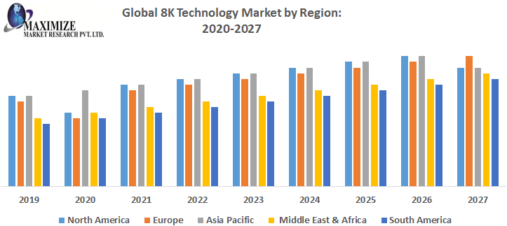 Global 8K Technology Market