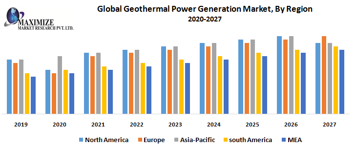 Global Geothermal Power Generation Market
