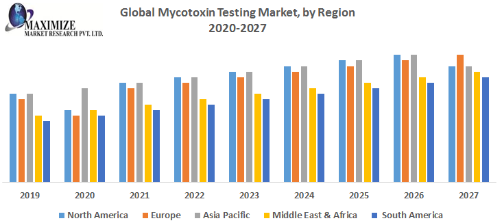 Global Mycotoxin Testing Market