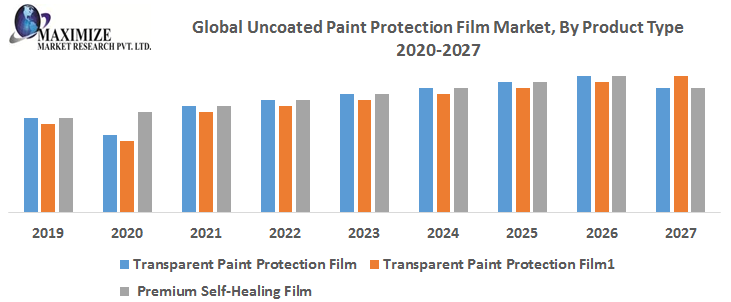 Global Uncoated Paint Protection Film Market