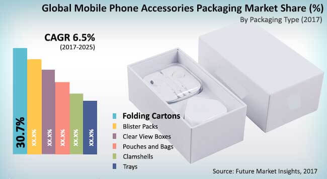 Mobile Phone Accessories Packaging Creates a Boom in the Smart Phone Industry